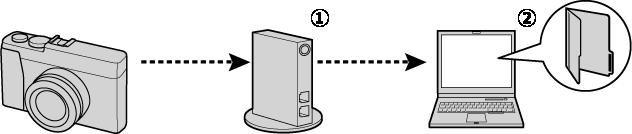 カメラから無線ルータを介してパソコンに保存